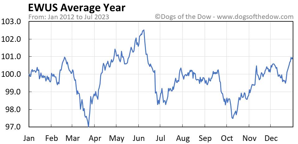 EWUS average year chart
