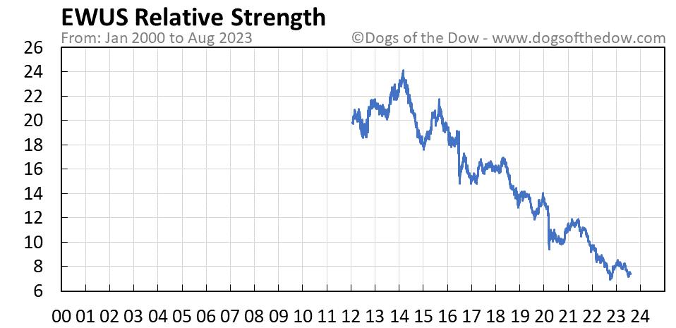EWUS relative strength chart
