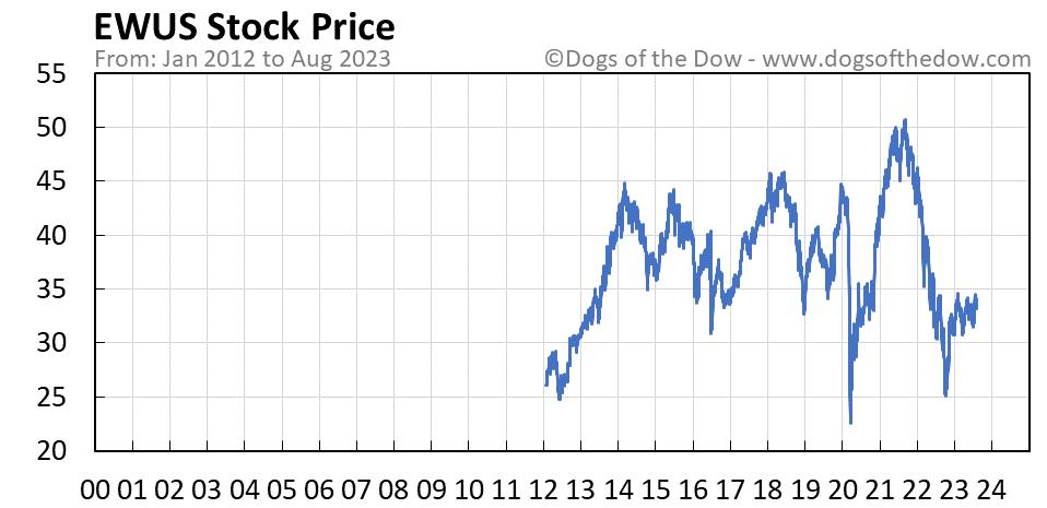 EWUS stock price chart