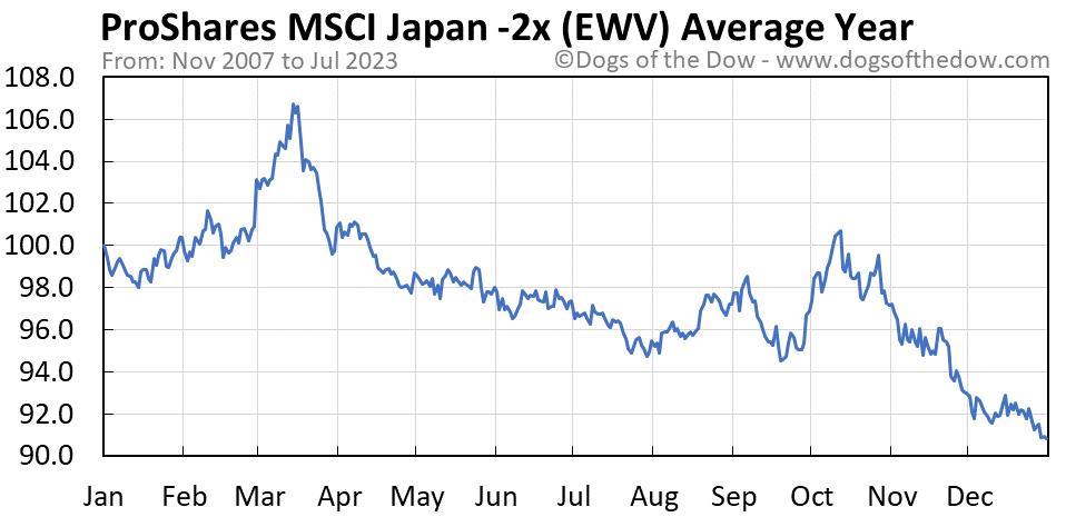 EWV average year chart