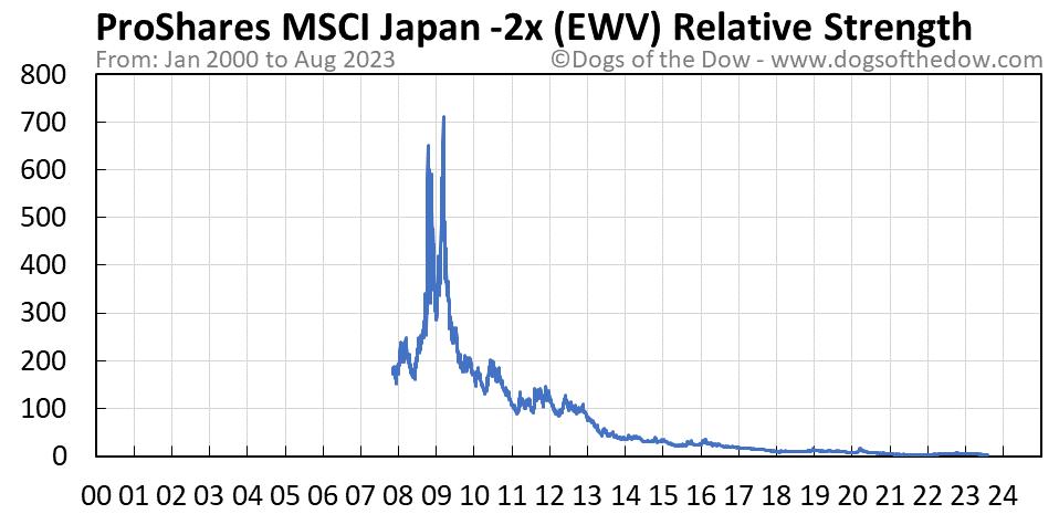 EWV relative strength chart