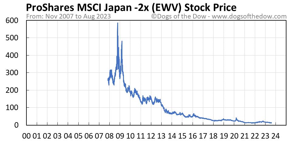 EWV stock price chart