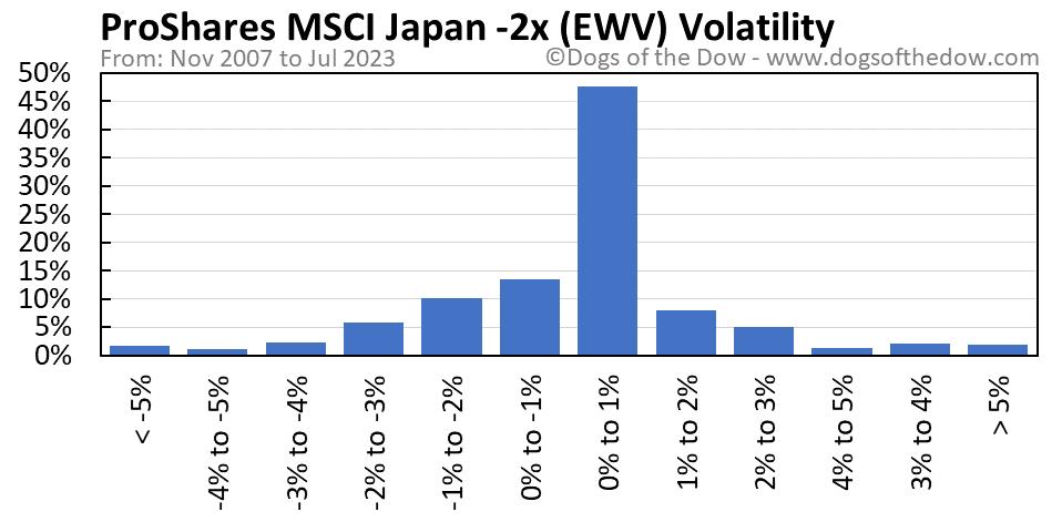EWV volatility chart