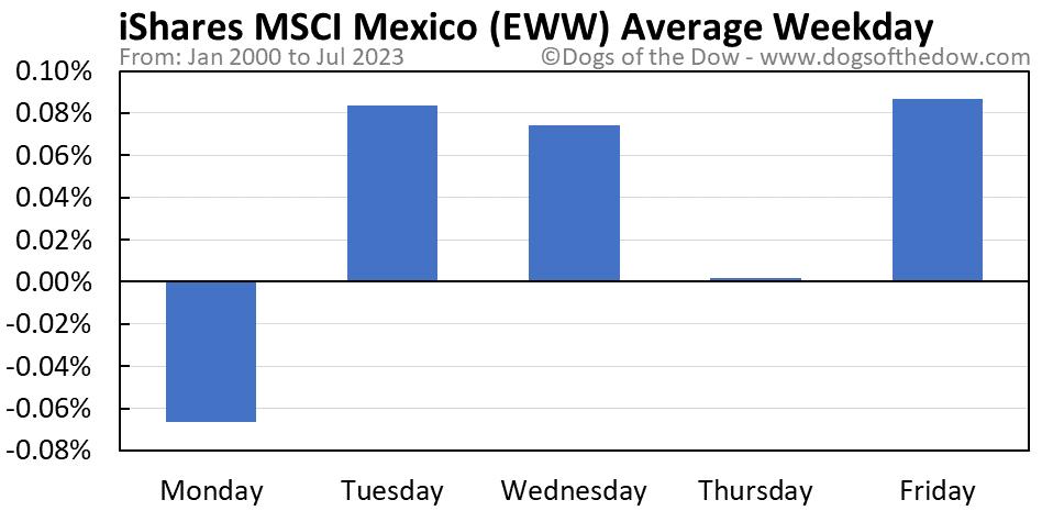 EWW average weekday chart