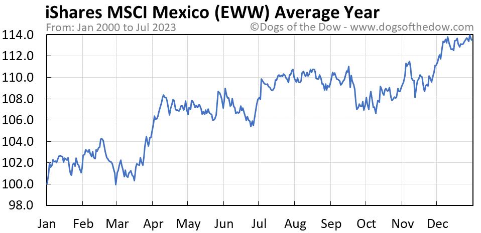 EWW average year chart