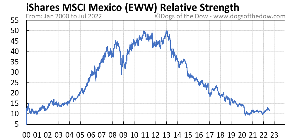 EWW relative strength chart