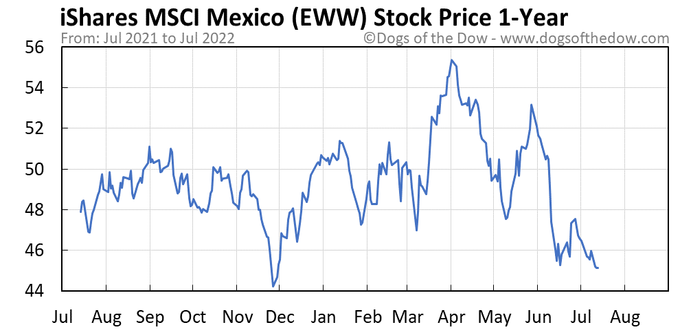 EWW 1-year stock price chart