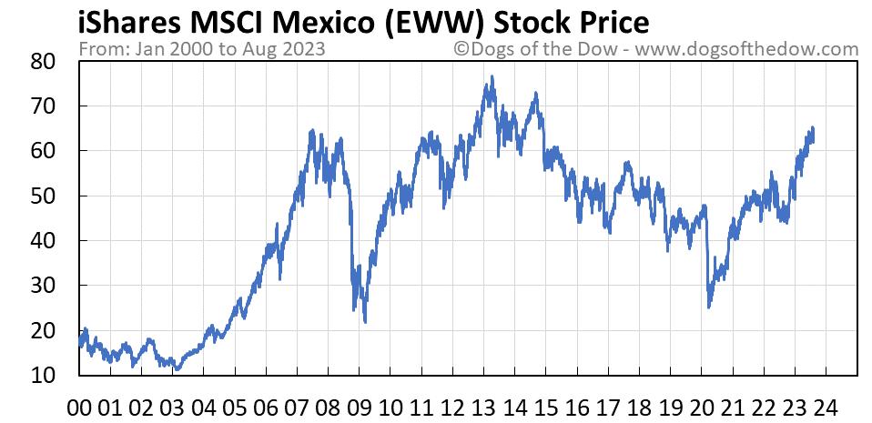 EWW stock price chart