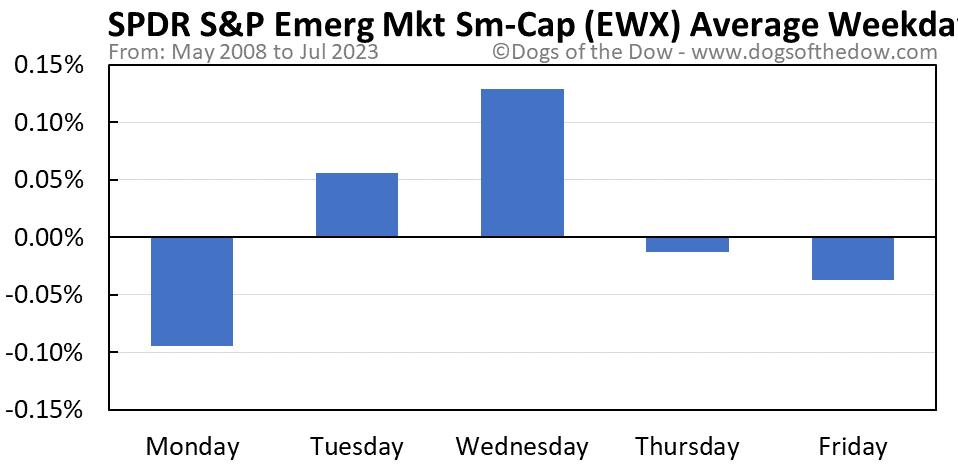 EWX average weekday chart