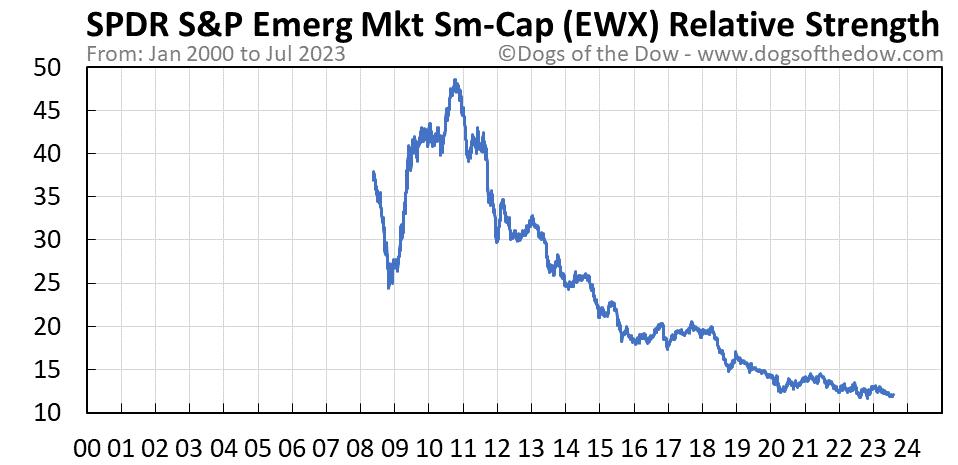 EWX relative strength chart