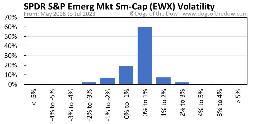 EWX volatility chart