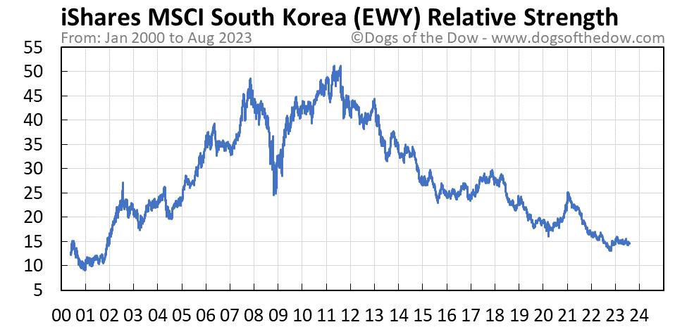 EWY relative strength chart