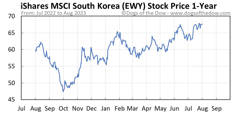 EWY 1-year stock price chart