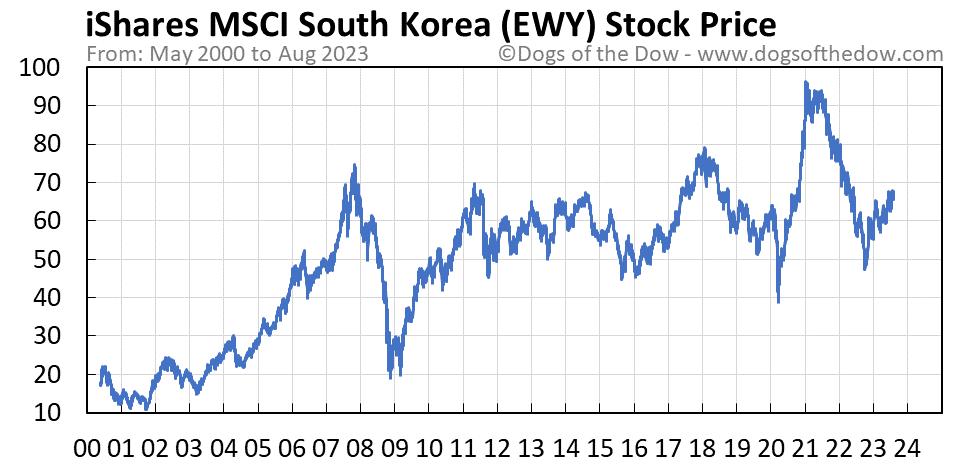 EWY stock price chart
