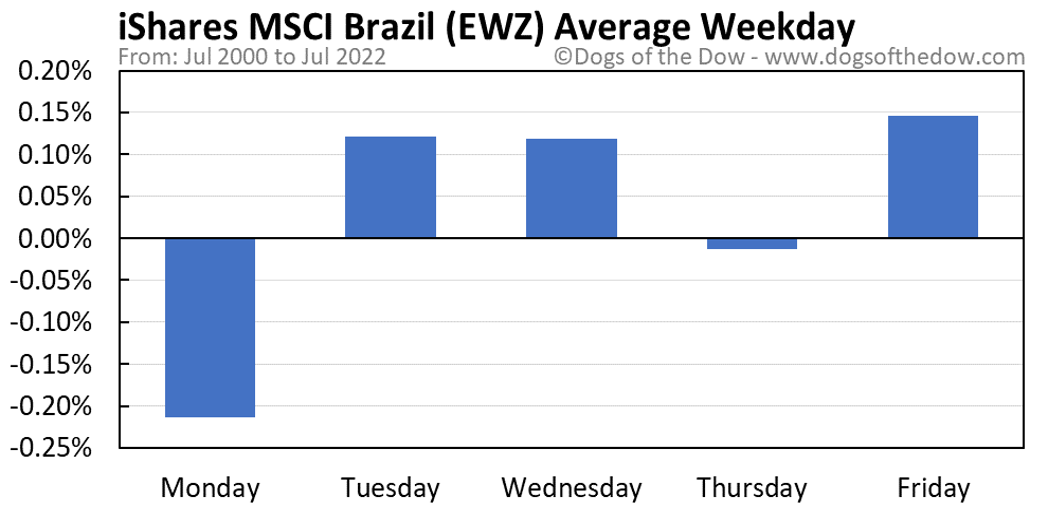EWZ average weekday chart