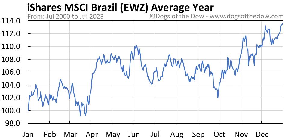 EWZ average year chart
