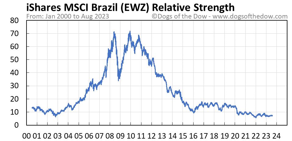 EWZ relative strength chart