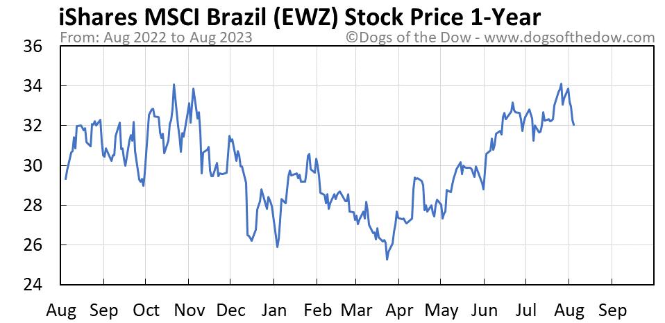 EWZ 1-year stock price chart