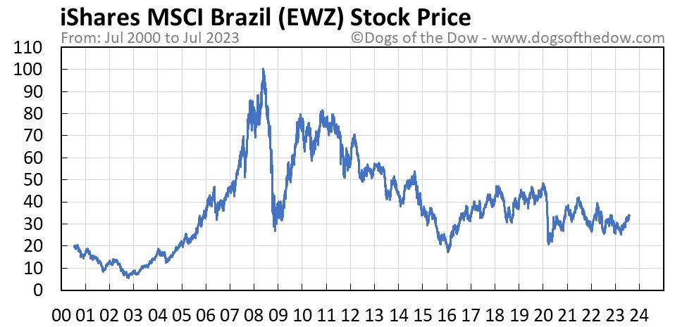 EWZ stock price chart