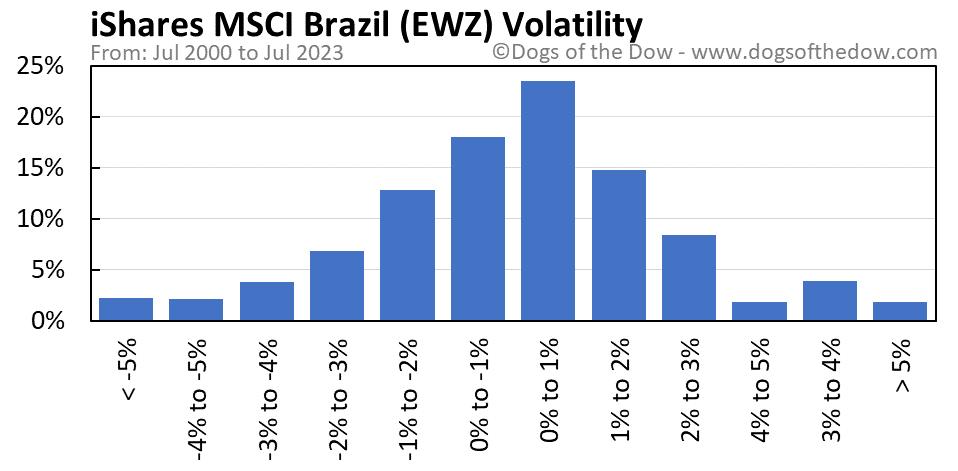 EWZ volatility chart