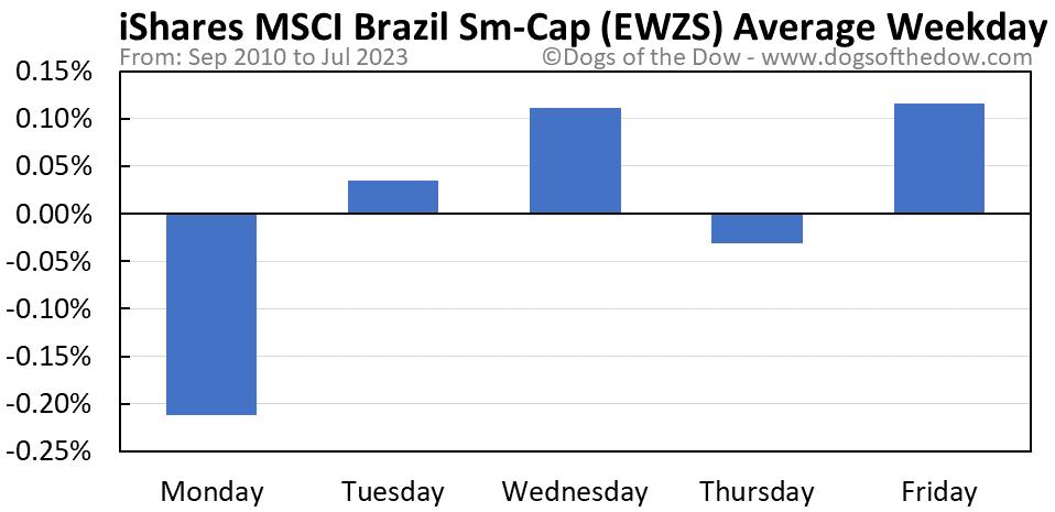 EWZS average weekday chart