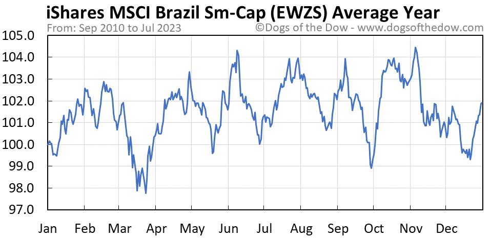 EWZS average year chart