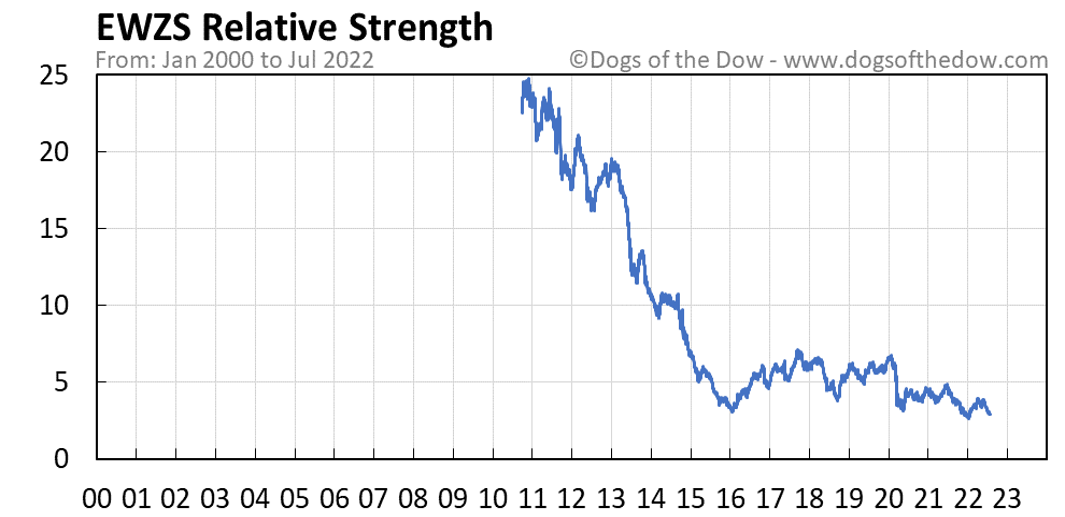 EWZS relative strength chart