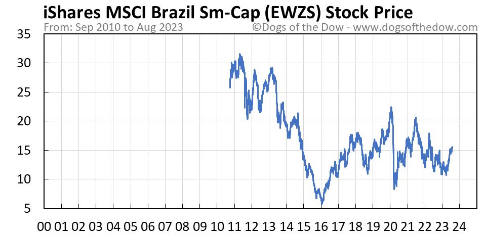 EWZS stock price chart