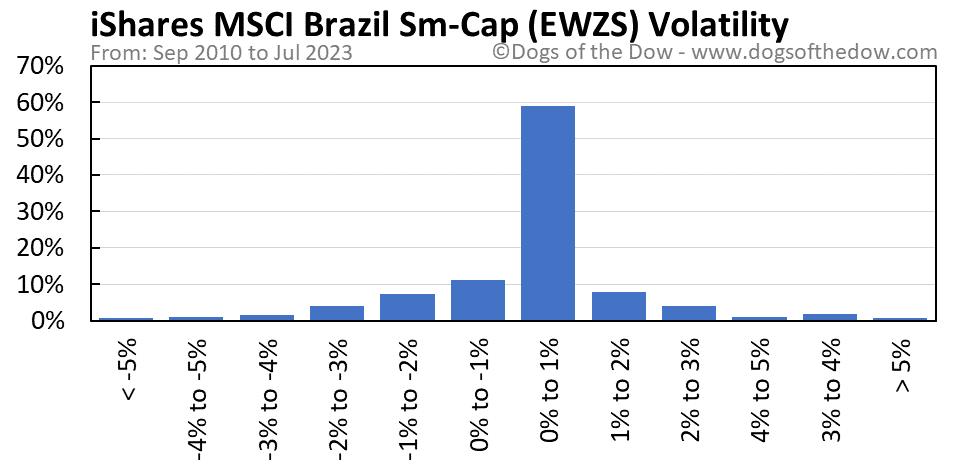 EWZS volatility chart