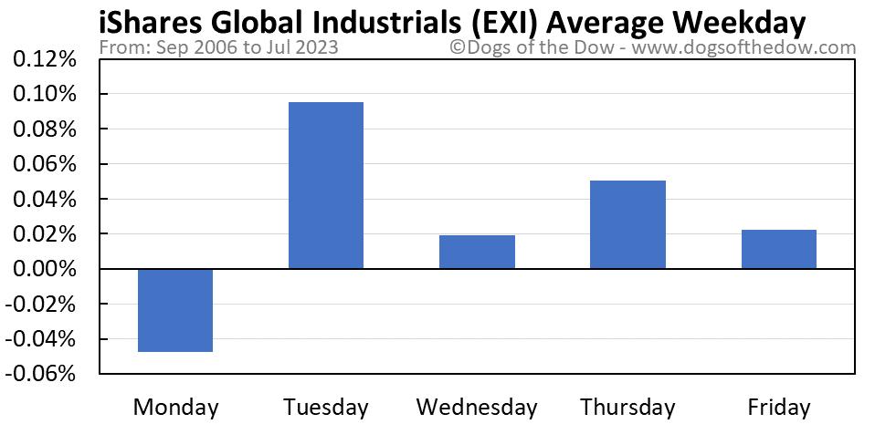 EXI average weekday chart