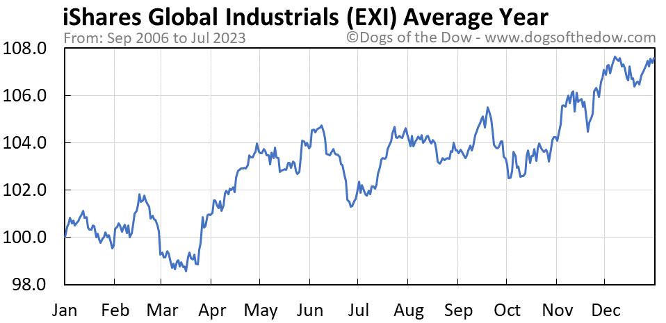 EXI average year chart