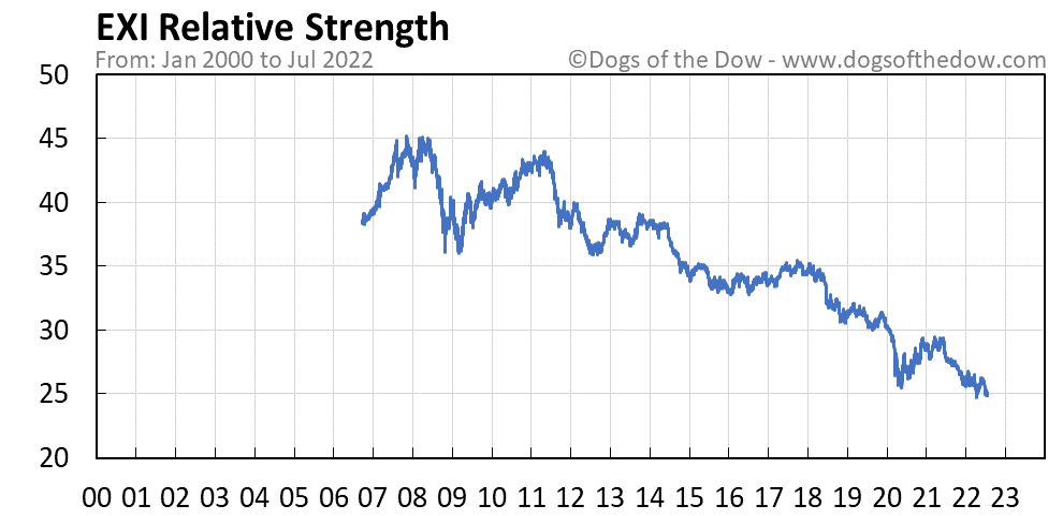 EXI relative strength chart