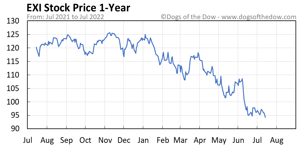EXI 1-year stock price chart