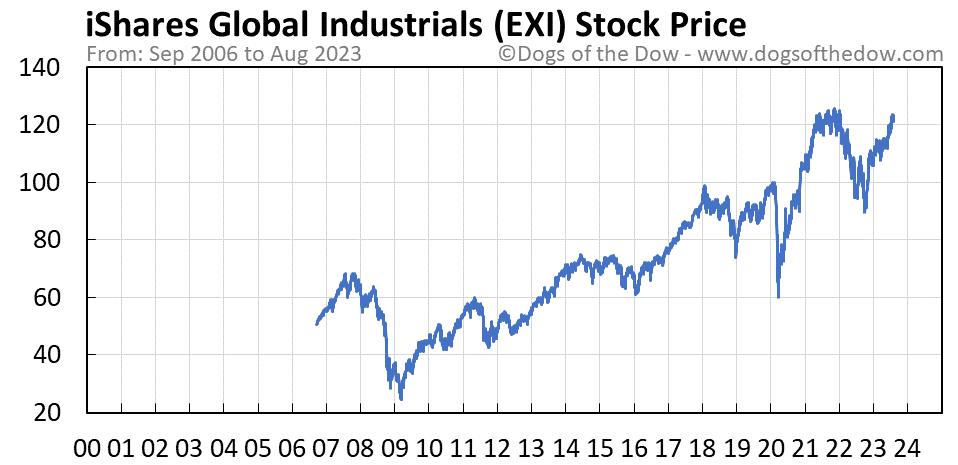 EXI stock price chart