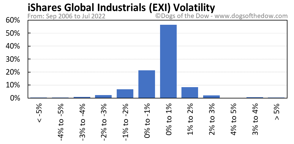 EXI volatility chart