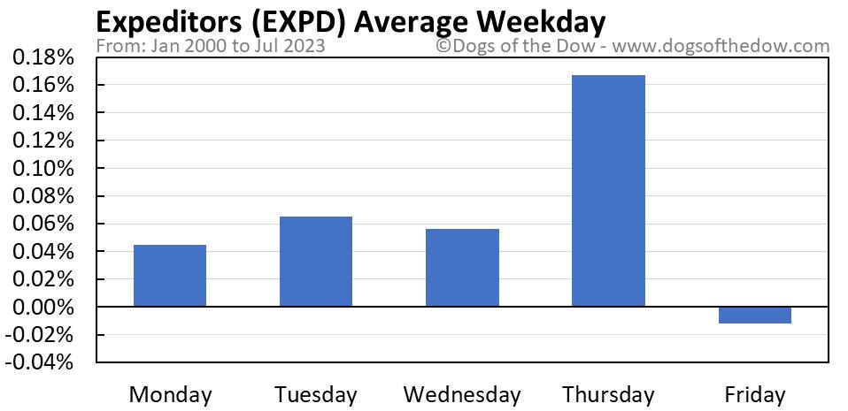 EXPD average weekday chart