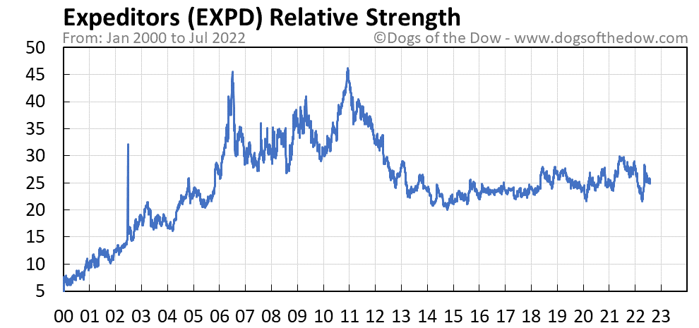 EXPD relative strength chart