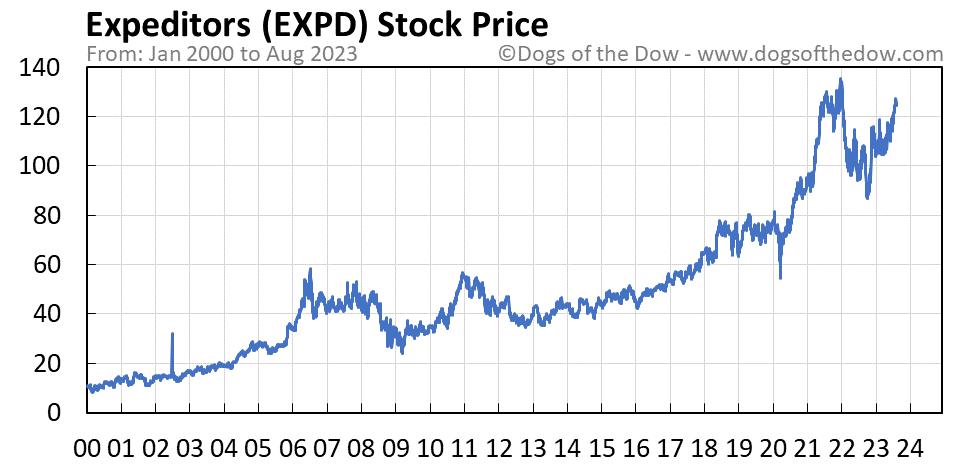 EXPD stock price chart