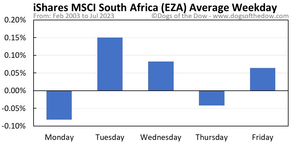 EZA average weekday chart