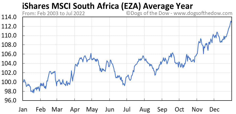 EZA average year chart