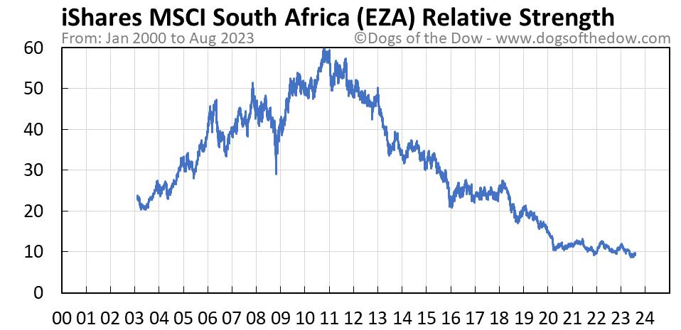 EZA relative strength chart