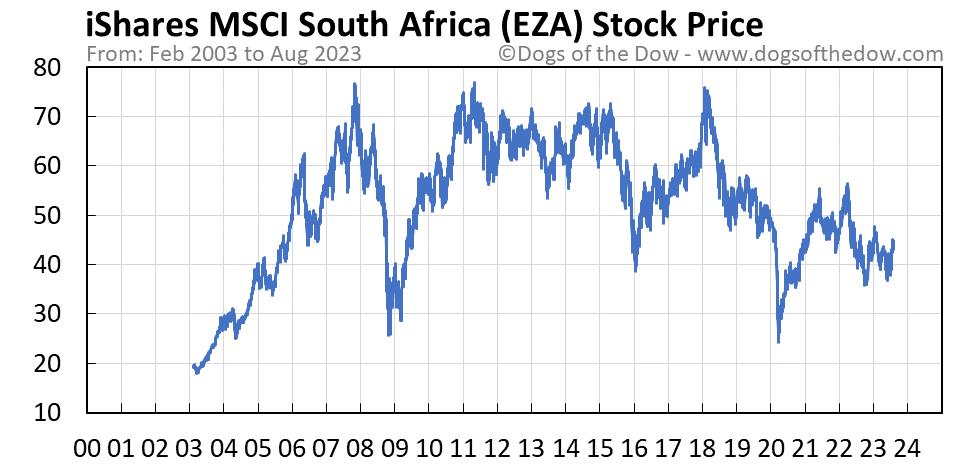 EZA stock price chart