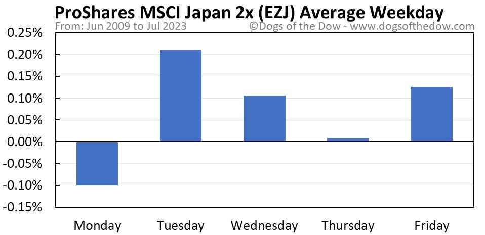 EZJ average weekday chart