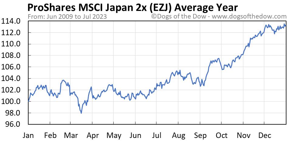 EZJ average year chart