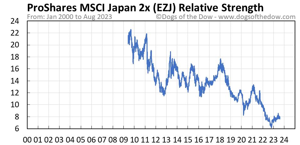 EZJ relative strength chart