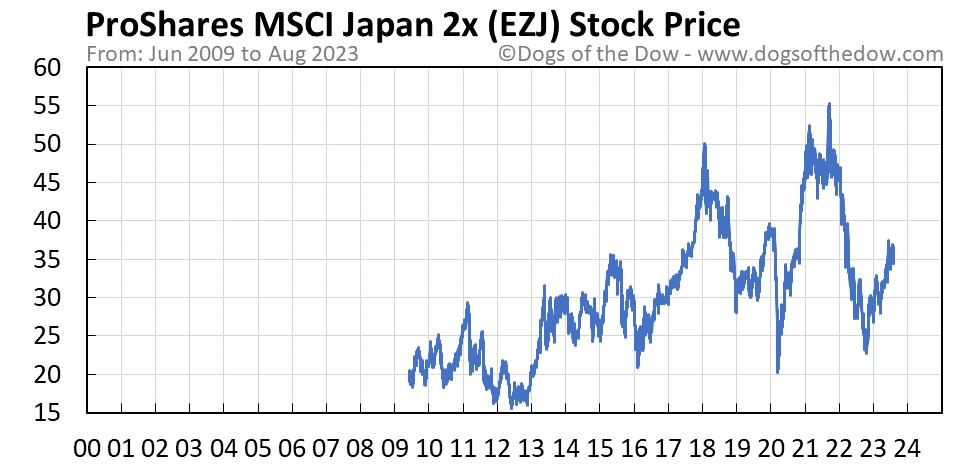 EZJ stock price chart