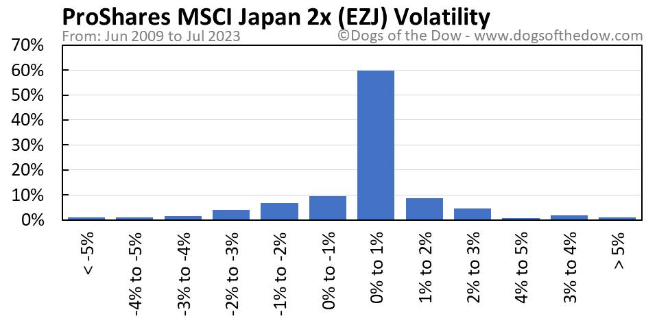 EZJ volatility chart