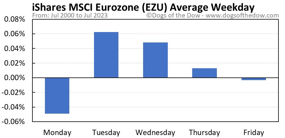 EZU average weekday chart