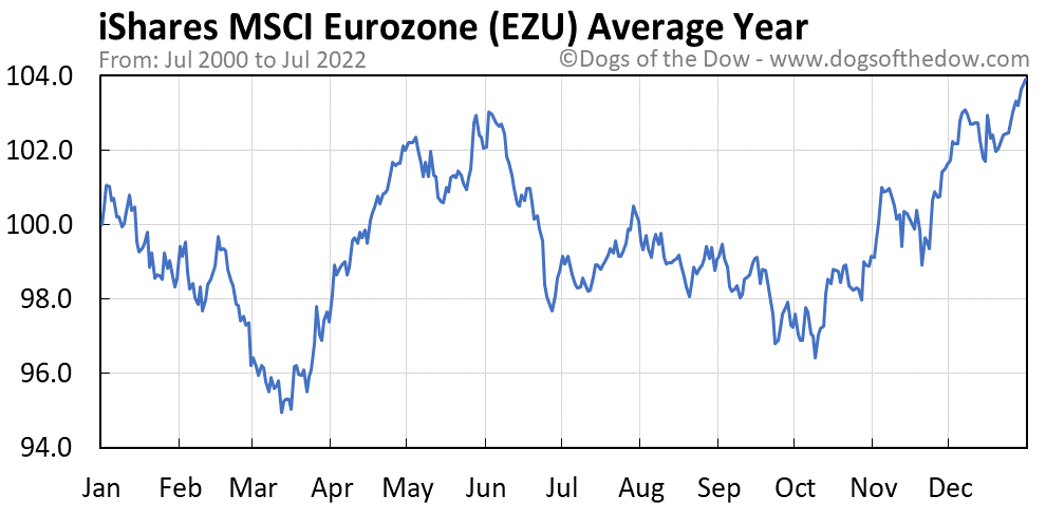 EZU average year chart