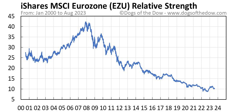 EZU relative strength chart